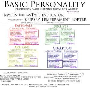 basic_personality_by_starrphyre-d5bm37q